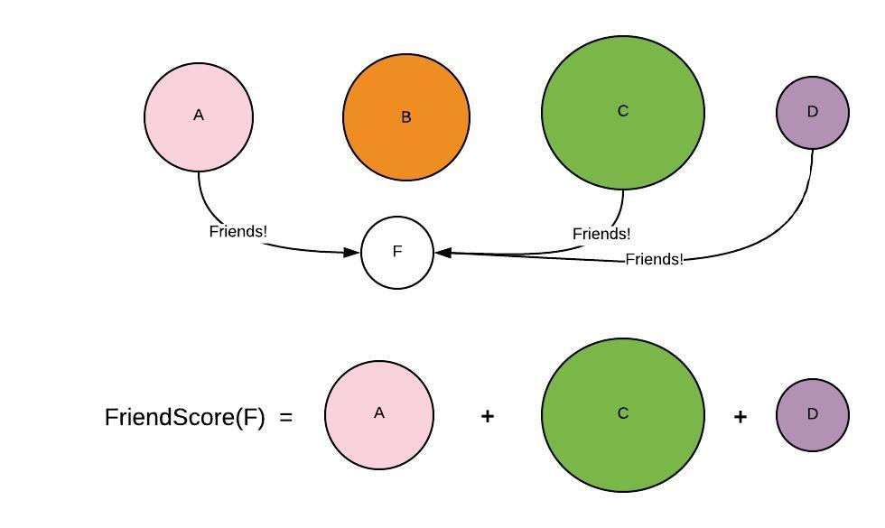 PageRank - How Eigenvectors Power the Algorithm Behind